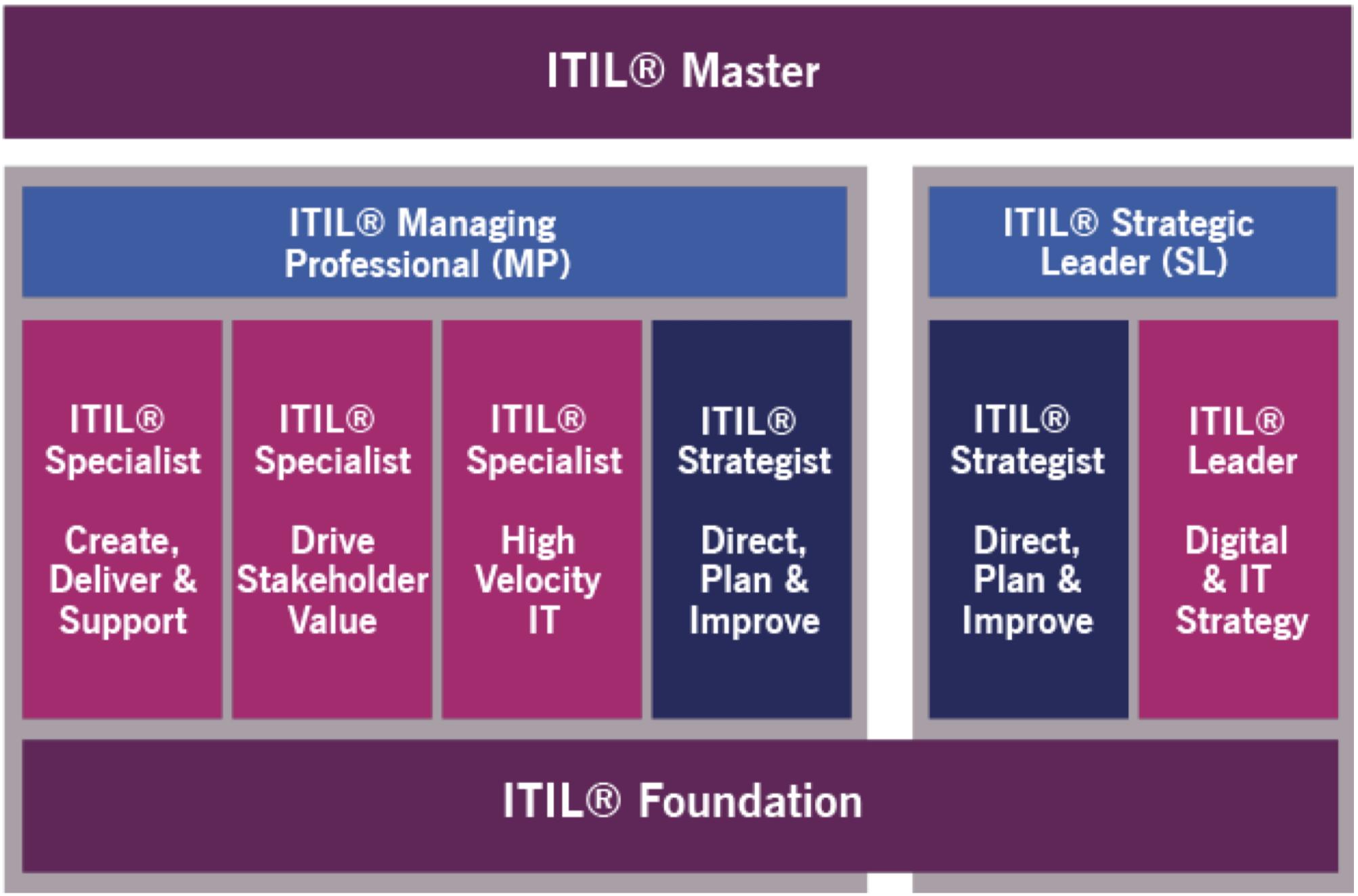 Schema di certificazione ITIL® 4