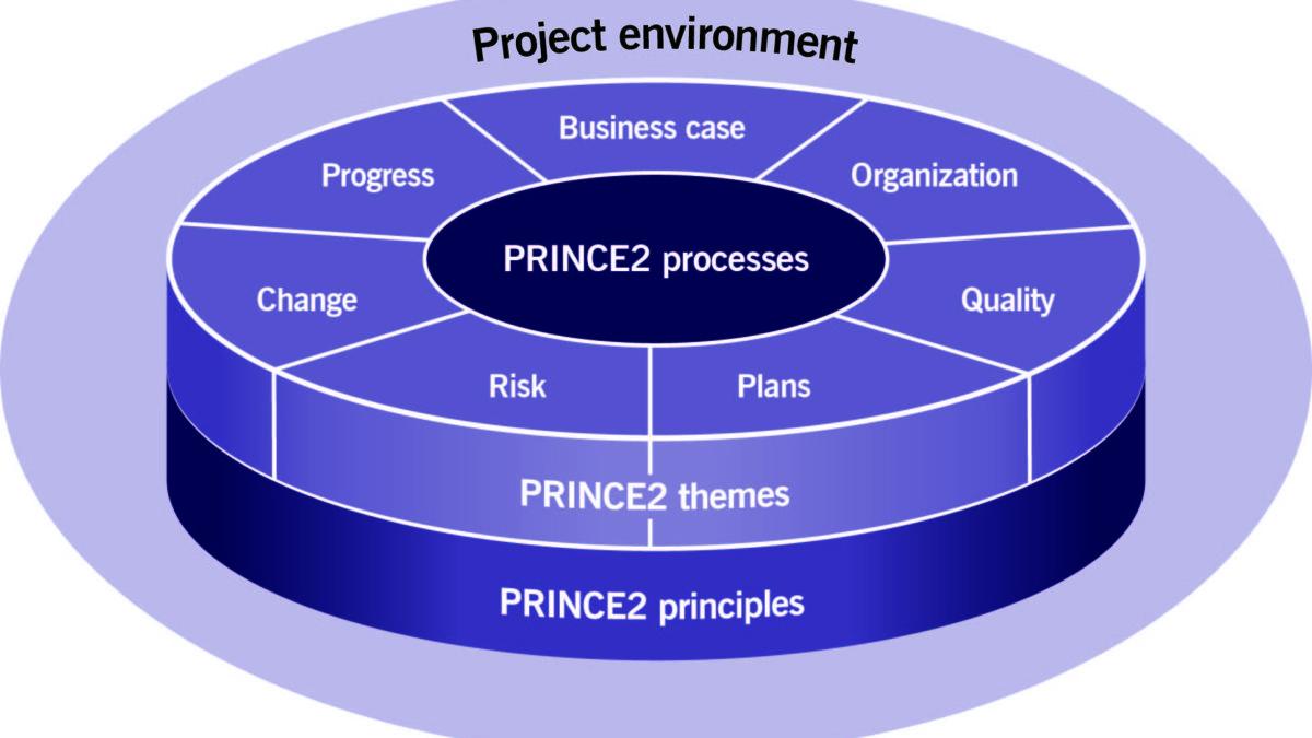 La struttura di PRINCE2®