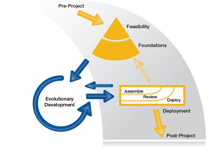 Il ciclo di vita AgilePM®