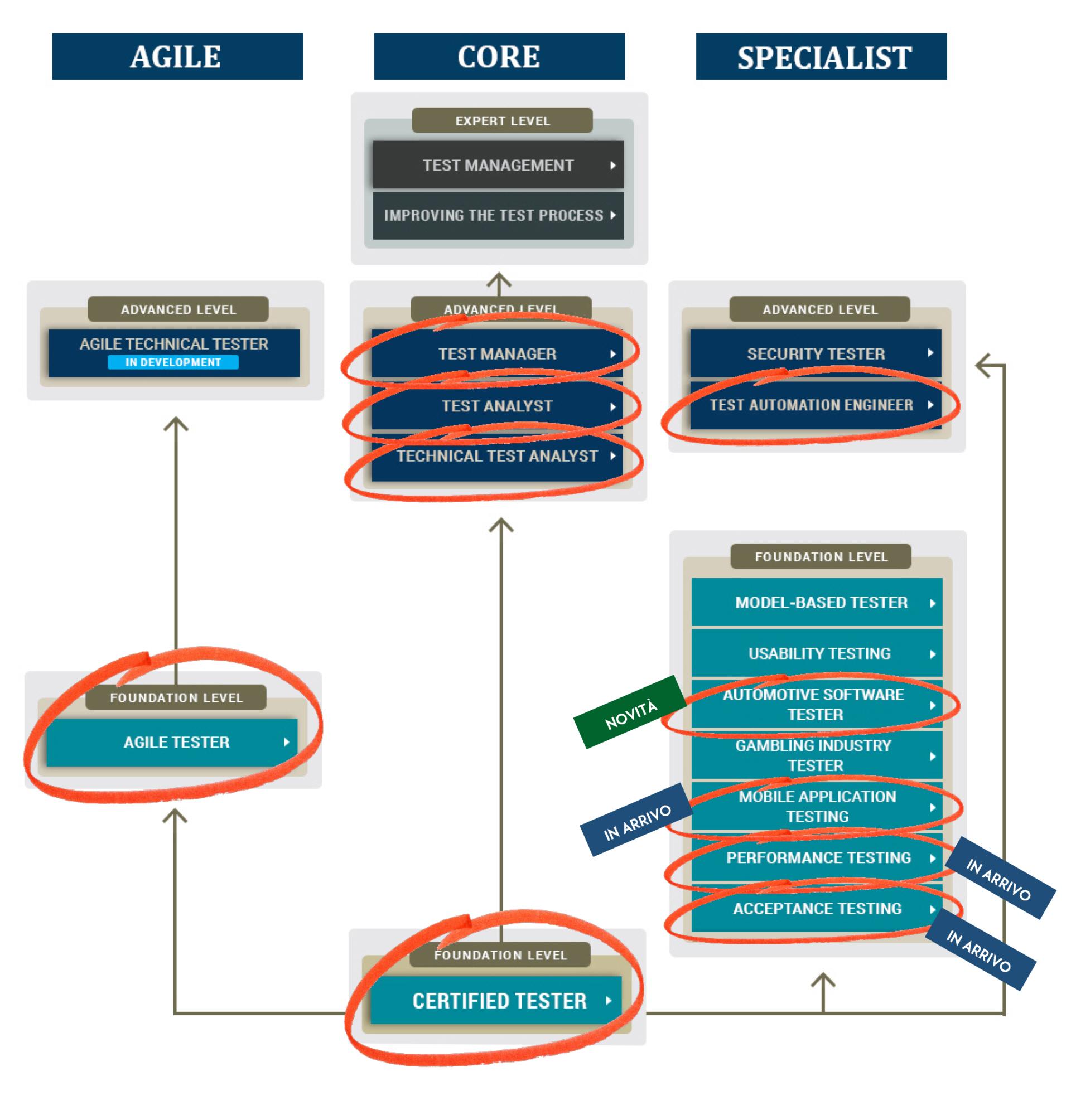 Schema di certificazione ISTQB®