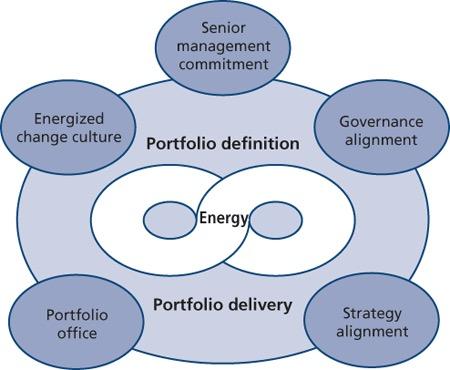 Cicli di Portfolio Management