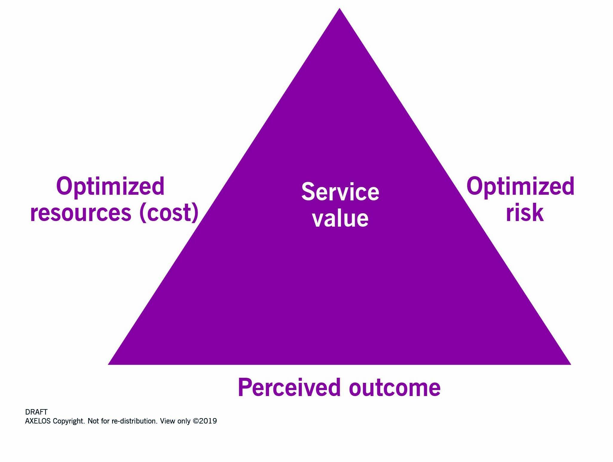 Tre aspetti del valore