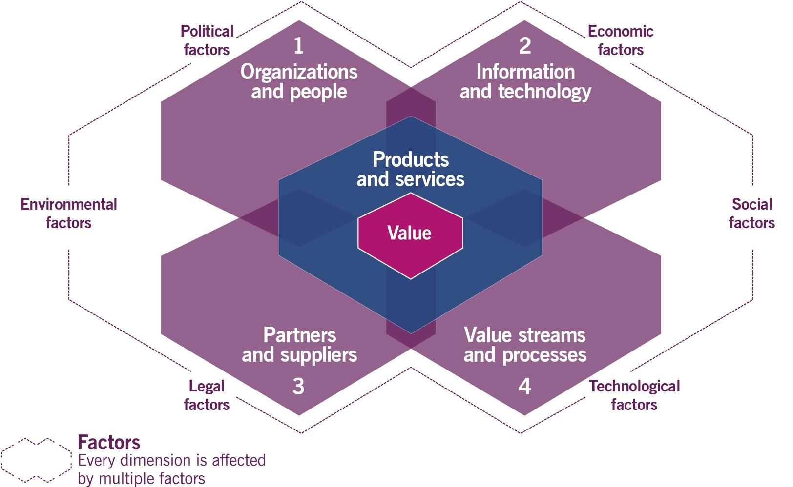 Le 4 dimensioni del Service Management