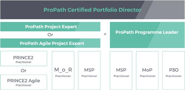 AXELOS ProPath Certified Portfolio Director